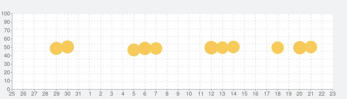 VPN OWL - super protectionの話題指数グラフ(1月23日(土))