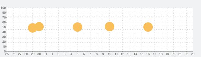 Wildfulness − 心を落ち着かせるの話題指数グラフ(4月23日(金))