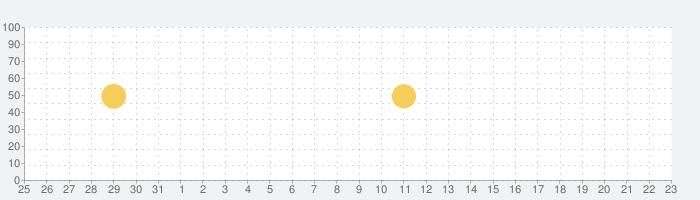 丸源応援団 丸源ラーメン公式アプリの話題指数グラフ(6月23日(水))