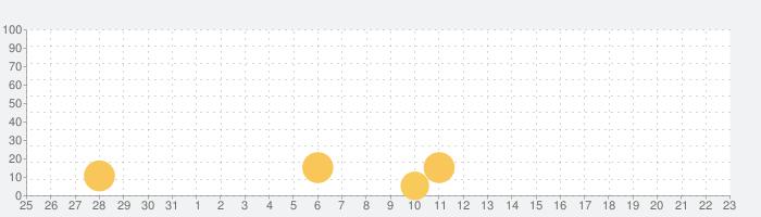 天使軍団の話題指数グラフ(4月23日(金))