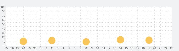 がちんこビーチバレーの話題指数グラフ(4月23日(金))