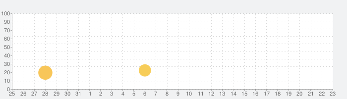 Rolly Legsの話題指数グラフ(4月23日(金))
