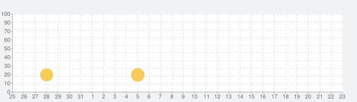 マジックジュエルの話題指数グラフ(9月23日(水))