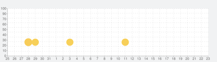 農地と収穫-キッズゲームの話題指数グラフ(6月23日(水))