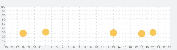 ドッキリ神回避3 -脱出ゲームの話題指数グラフ(9月23日(水))