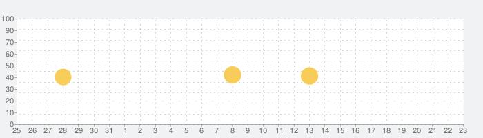 cakes (ケイクス)の話題指数グラフ(1月23日(土))