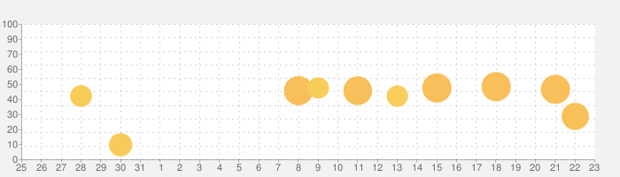 塗料の硬化剤 即計算! iOS版の話題指数グラフ(1月23日(土))