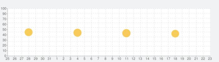 癒しの水の音 ( WaterSound )の話題指数グラフ(4月23日(金))