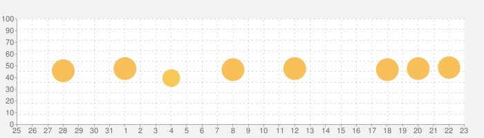 Drumtune PRO | Drum Tunerの話題指数グラフ(9月23日(木))