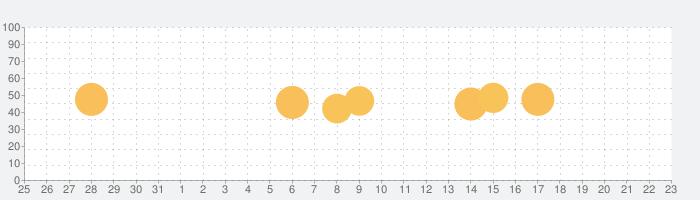 カレンダー+ Proの話題指数グラフ(1月23日(土))