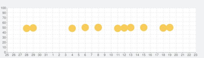 Spoten: Find my Child & Friendの話題指数グラフ(2月23日(日))