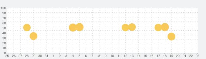 ゲオ クーポンが貰える!ゲーム予約もできる!の話題指数グラフ(4月23日(金))