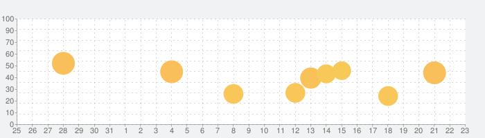 GooCoの話題指数グラフ(1月23日(土))