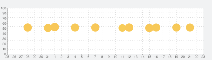 地震 津波の会の話題指数グラフ(1月23日(土))