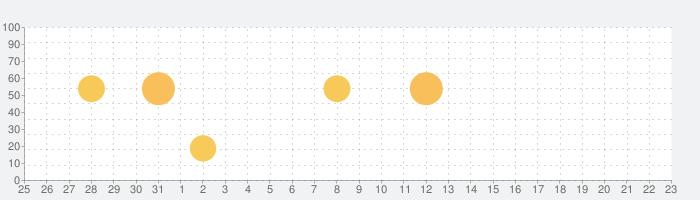 山旅ロガーGOLDの話題指数グラフ(4月23日(金))
