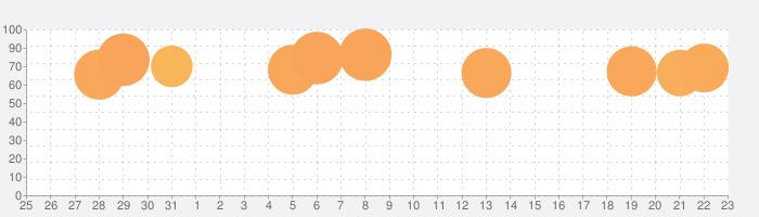 ピグパーティ~かわいいアバターをきせかえようの話題指数グラフ(9月23日(水))