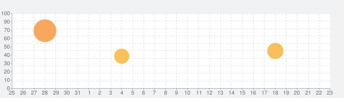 Smart Metronome & Tuner +の話題指数グラフ(4月23日(金))