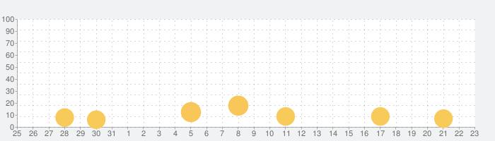 FarmVille 2: Tropic Escapeの話題指数グラフ(9月23日(水))