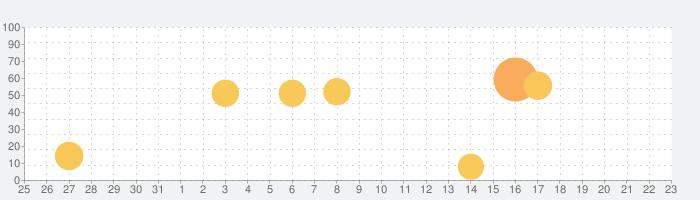 Canva-インスタストーリー,SNS投稿画像のデザイン作成の話題指数グラフ(9月23日(木))