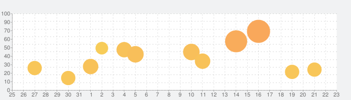 Cute CUT Proの話題指数グラフ(9月23日(木))