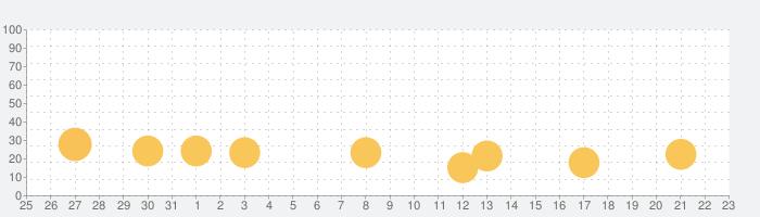 au Wi-Fi接続ツールの話題指数グラフ(4月23日(金))