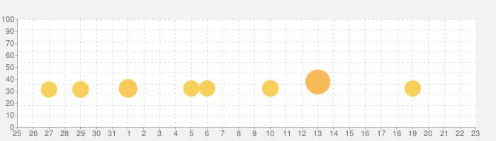 シティダンク:フリースタイルの話題指数グラフ(2月23日(日))