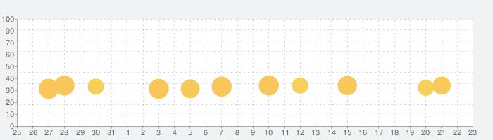 百人一首 初めてかるた 無料版の話題指数グラフ(6月23日(水))