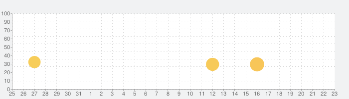 Basketball Life 3Dの話題指数グラフ(4月23日(金))