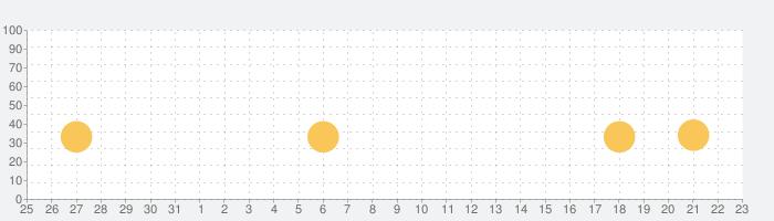 ナイティナイト リトルシープ!の話題指数グラフ(2月23日(日))