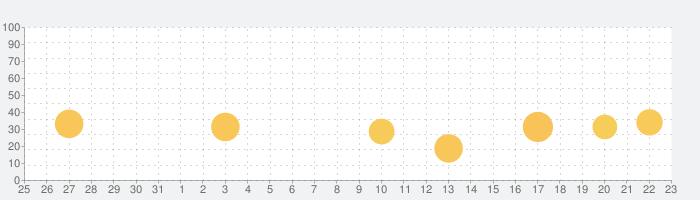 ソーシャルネットワーキング(SNS)キミマチの話題指数グラフ(9月23日(水))