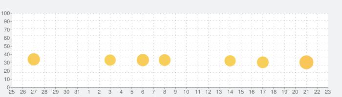 カンフー野球の話題指数グラフ(9月23日(水))