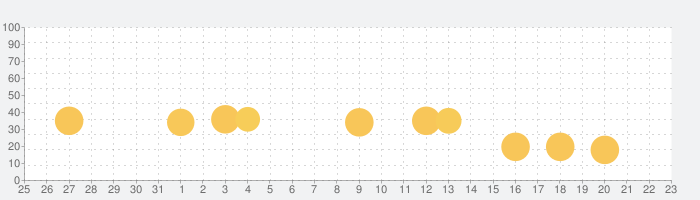 Pepi Treeの話題指数グラフ(9月23日(木))