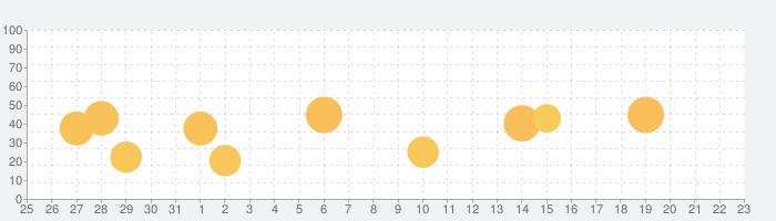 GoCameraの話題指数グラフ(1月23日(土))