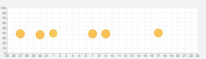 Deezer - CD音質の音楽ストリーミングの話題指数グラフ(2月23日(日))