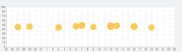 Tayasui Sketchesの話題指数グラフ(9月23日(水))