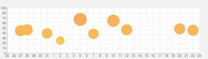 マーセナリーズサーガ2の話題指数グラフ(4月23日(金))