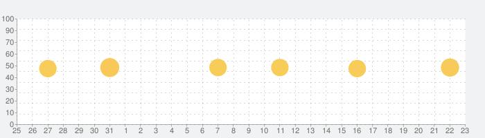 やんなっちゃったきろく 気圧グラフで頭痛を予測の話題指数グラフ(6月23日(水))
