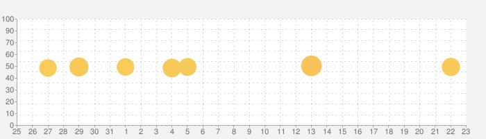 天気に関するリアルタイムの詳しいニュースをお届けしますの話題指数グラフ(6月23日(水))