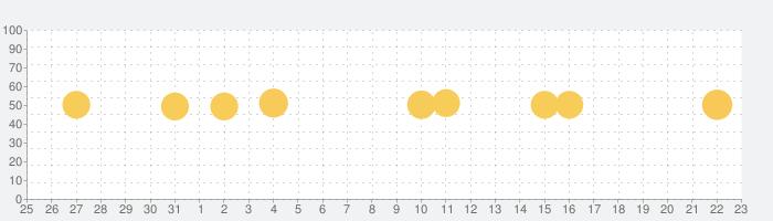 Sleep Meister - 睡眠サイクルアラームLiteの話題指数グラフ(9月23日(水))