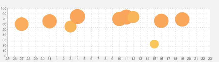 キクタン TOEIC®【All-in-One版】(アルク)の話題指数グラフ(9月23日(水))