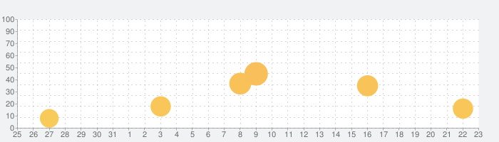 emol - AIと一緒にセルフケアの話題指数グラフ(4月23日(金))