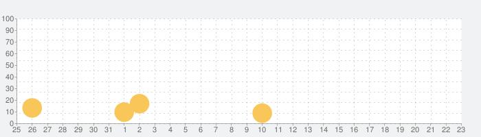 Toca Kitchen Sushiの話題指数グラフ(2月23日(日))