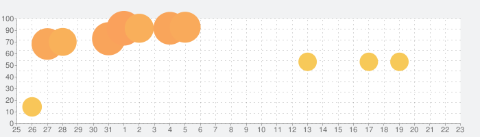 Windy.comの話題指数グラフ(9月23日(水))