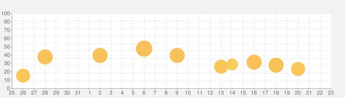 Piczoo - 画像加工・写真編集の話題指数グラフ(9月23日(水))
