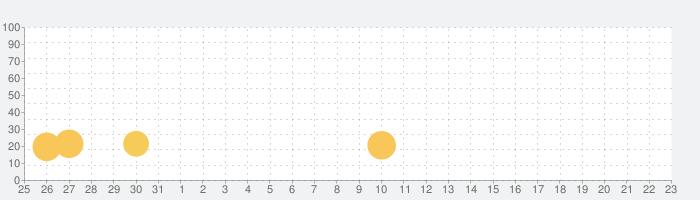 幼児を対象としたゲームの話題指数グラフ(6月23日(水))