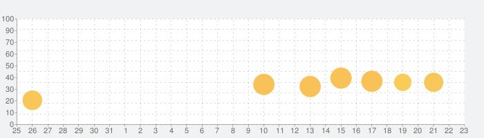 au Wi-Fiアクセスの話題指数グラフ(4月23日(金))