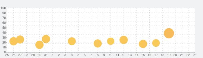 仮面ライダー シティウォーズの話題指数グラフ(2月23日(日))