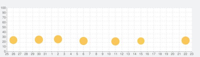 オトナの教科書〜学校じゃ教わらない裏教育クイズ〜の話題指数グラフ(4月23日(金))