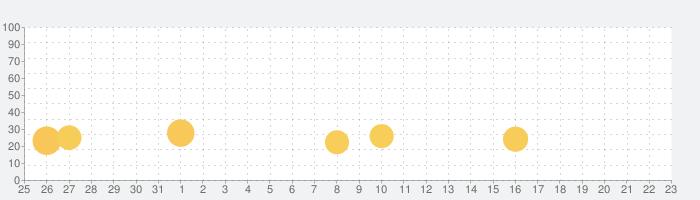 ミラーケーキの話題指数グラフ(1月23日(土))