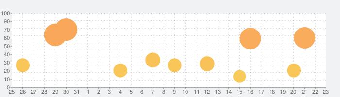 ズーム100x 望遠カメラの話題指数グラフ(9月23日(水))